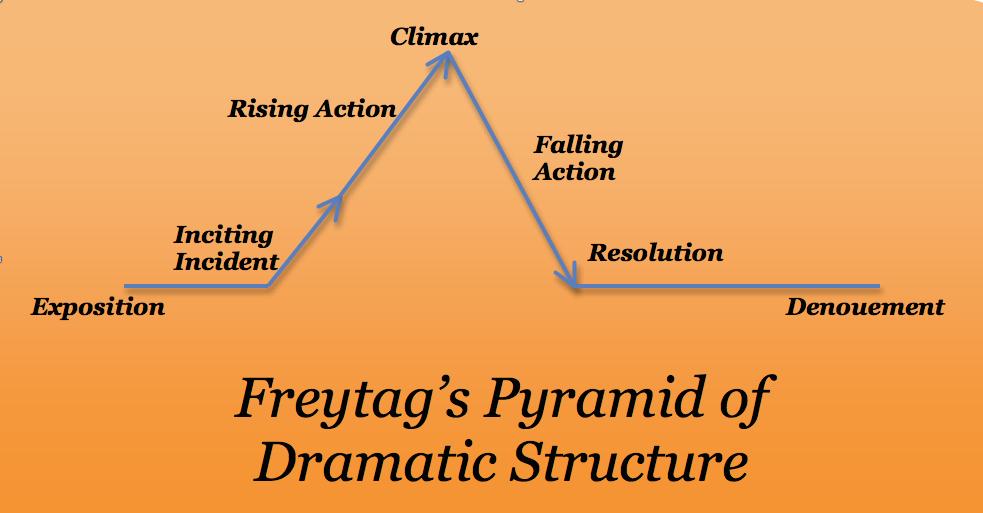 freytag-chart